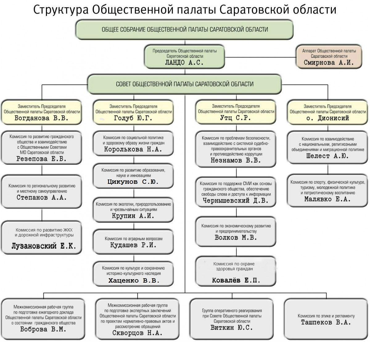 Struktura_OP_2014_032